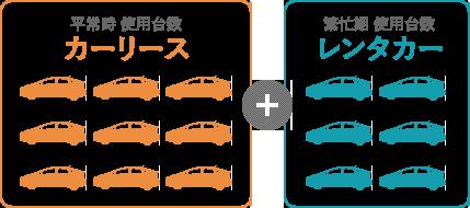 平常時 数台のカーリスを使用。繁忙期にプラスでレンタカーを使用。