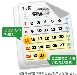 15日までの料金で1ヶ月ご利用いただけます。※翌月の同日同時刻までご利用いただけます。